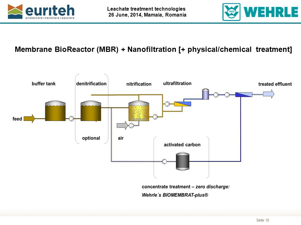 Membrane BioReactor (MBR) + Nanofiltration [+ physical/chemical treatment]